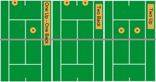 Doubles Tennis Court 3 Formations (2U, 2B & 1U1B)
