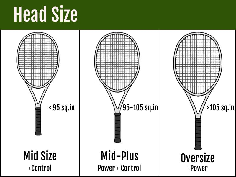 Head Sizes of Oversize Midplus and Midsize in Inches