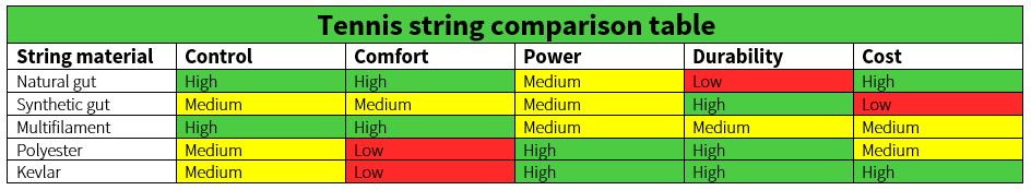 Tennis Racquet strings information chart