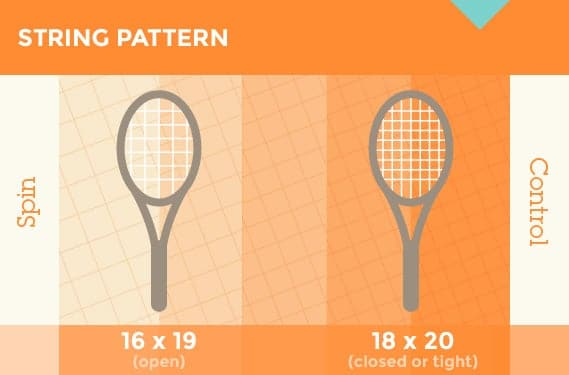 16x19 (Open) and 18x20 (closed) String patterns on tennis racquets to improve spin and control